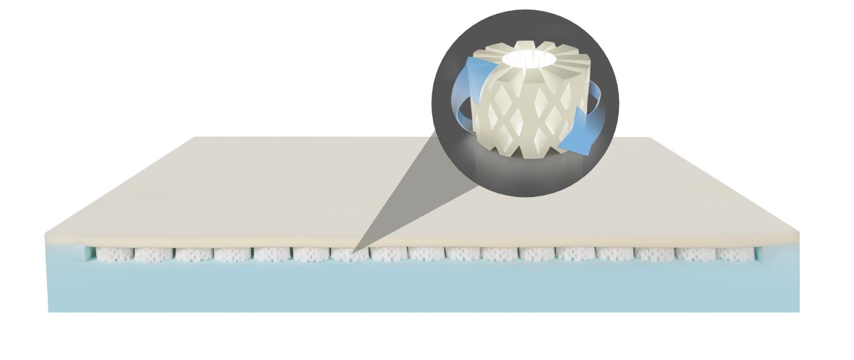 Grazie all'innovazione tecnologica, la lastra del materasso Revolution Hybrid è 8 volte più traspirante